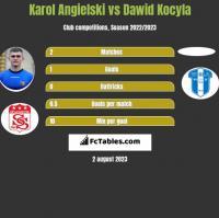 Karol Angielski vs Dawid Kocyla h2h player stats
