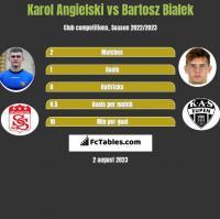 Karol Angielski vs Bartosz Bialek h2h player stats