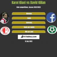 Karol Kisel vs David Kilian h2h player stats