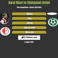 Karol Kisel vs Emmanuel Antwi h2h player stats