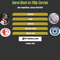 Karol Kisel vs Filip Zorvan h2h player stats