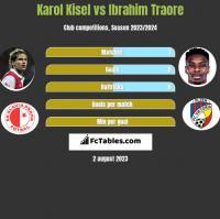 Karol Kisel vs Ibrahim Traore h2h player stats