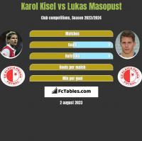 Karol Kisel vs Lukas Masopust h2h player stats