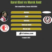 Karol Kisel vs Marek Kodr h2h player stats