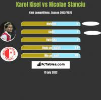 Karol Kisel vs Nicolae Stanciu h2h player stats