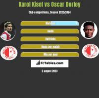 Karol Kisel vs Oscar Dorley h2h player stats