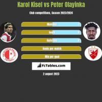 Karol Kisel vs Peter Olayinka h2h player stats