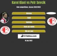 Karol Kisel vs Petr Sevcik h2h player stats