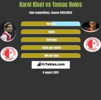 Karol Kisel vs Tomas Holes h2h player stats