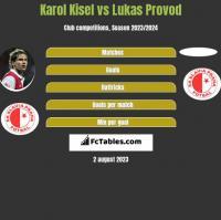 Karol Kisel vs Lukas Provod h2h player stats