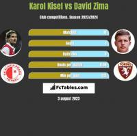 Karol Kisel vs David Zima h2h player stats