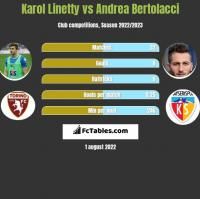 Karol Linetty vs Andrea Bertolacci h2h player stats