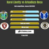 Karol Linetty vs Arkadiuzs Reca h2h player stats