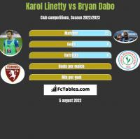 Karol Linetty vs Bryan Dabo h2h player stats