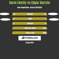 Karol Linetty vs Edgar Barreto h2h player stats