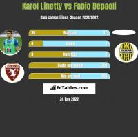 Karol Linetty vs Fabio Depaoli h2h player stats
