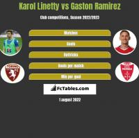 Karol Linetty vs Gaston Ramirez h2h player stats