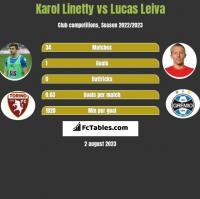 Karol Linetty vs Lucas Leiva h2h player stats