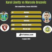 Karol Linetty vs Marcelo Brozovic h2h player stats