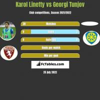 Karol Linetty vs Georgi Tunjov h2h player stats