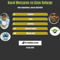 Karol Meszaros vs Dzon Delarge h2h player stats
