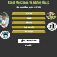 Karol Meszaros vs Matej Mrsic h2h player stats