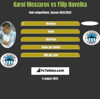 Karol Meszaros vs Filip Havelka h2h player stats