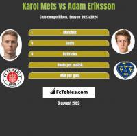 Karol Mets vs Adam Eriksson h2h player stats