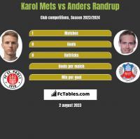 Karol Mets vs Anders Randrup h2h player stats