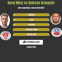 Karol Mets vs Andreas Granqvist h2h player stats