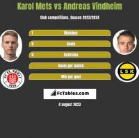 Karol Mets vs Andreas Vindheim h2h player stats