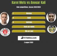 Karol Mets vs Anouar Kali h2h player stats