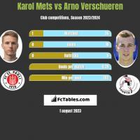 Karol Mets vs Arno Verschueren h2h player stats