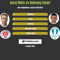 Karol Mets vs Behrang Safari h2h player stats