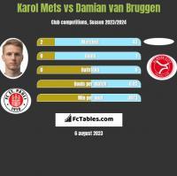 Karol Mets vs Damian van Bruggen h2h player stats