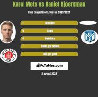 Karol Mets vs Daniel Bjoerkman h2h player stats