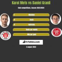 Karol Mets vs Daniel Granli h2h player stats