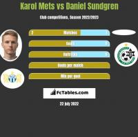 Karol Mets vs Daniel Sundgren h2h player stats