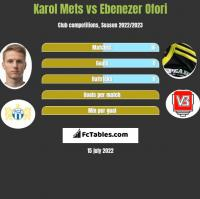 Karol Mets vs Ebenezer Ofori h2h player stats