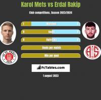 Karol Mets vs Erdal Rakip h2h player stats