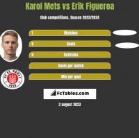 Karol Mets vs Erik Figueroa h2h player stats