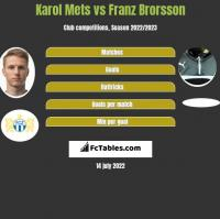 Karol Mets vs Franz Brorsson h2h player stats