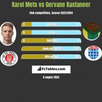 Karol Mets vs Gervane Kastaneer h2h player stats