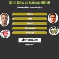 Karol Mets vs Gianluca Nijholt h2h player stats