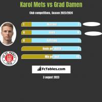 Karol Mets vs Grad Damen h2h player stats