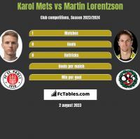 Karol Mets vs Martin Lorentzson h2h player stats