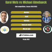 Karol Mets vs Michael Almebaeck h2h player stats