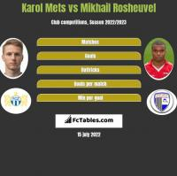 Karol Mets vs Mikhail Rosheuvel h2h player stats