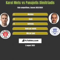 Karol Mets vs Panajotis Dimitriadis h2h player stats