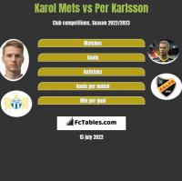 Karol Mets vs Per Karlsson h2h player stats